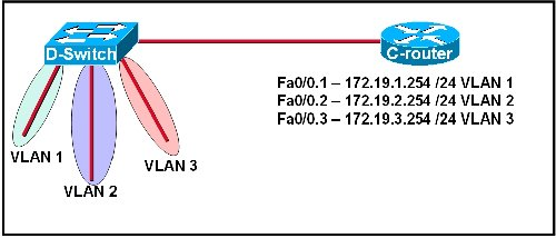 Questions & Answers for Cisco 200-125Page No-162