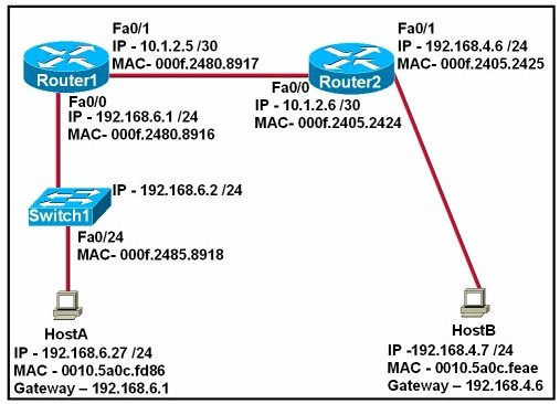 Questions & Answers for Cisco 200-125Page No-115